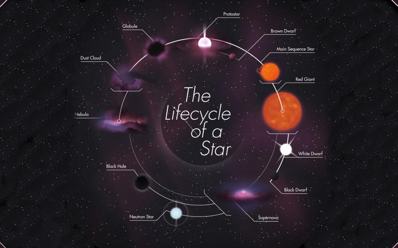 Bu görsel boş bir alt niteliğe sahip; dosya adı lifecycle-of-a-star-1170x731.png